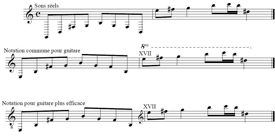 Favori Déchiffrage de partition guitare éléctrique & basse UZ81